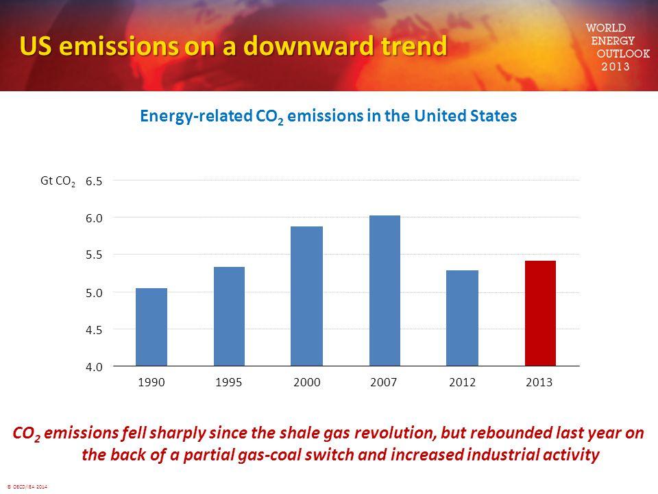 US emissions on a downward trend