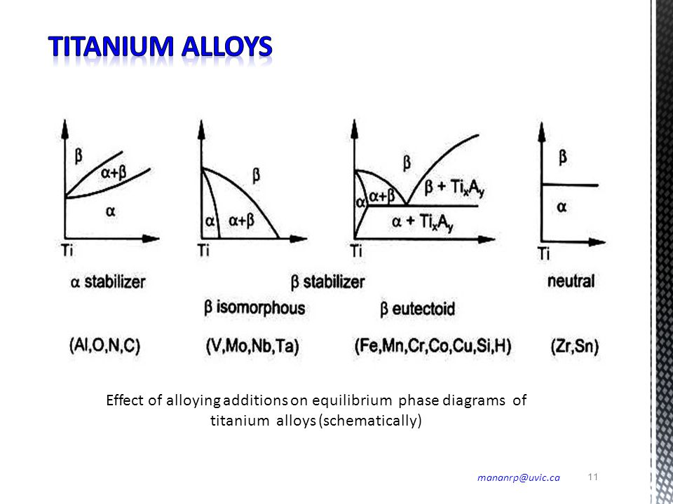 Titanium alloys Effect of alloying additions on equilibrium phase diagrams of titanium alloys (schematically)