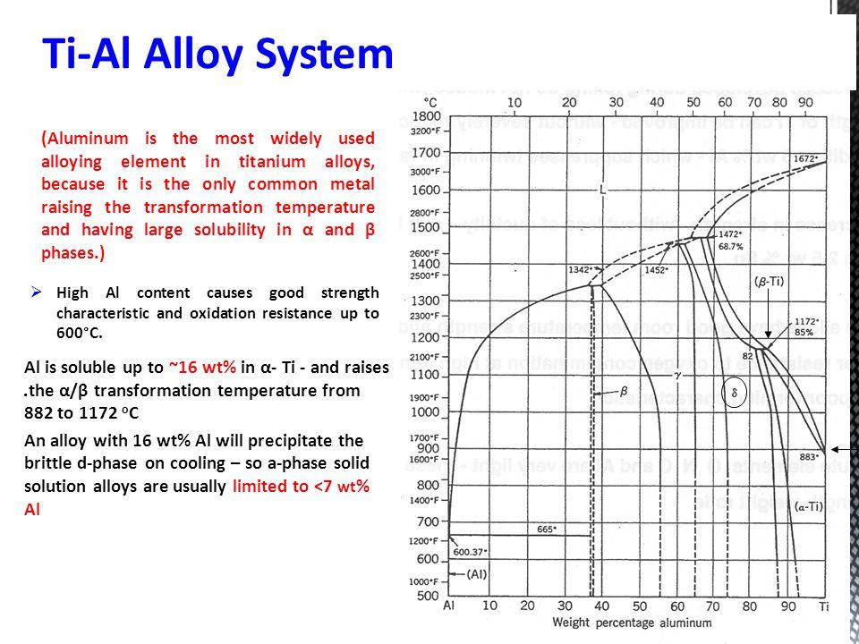 Ti-Al Alloy System