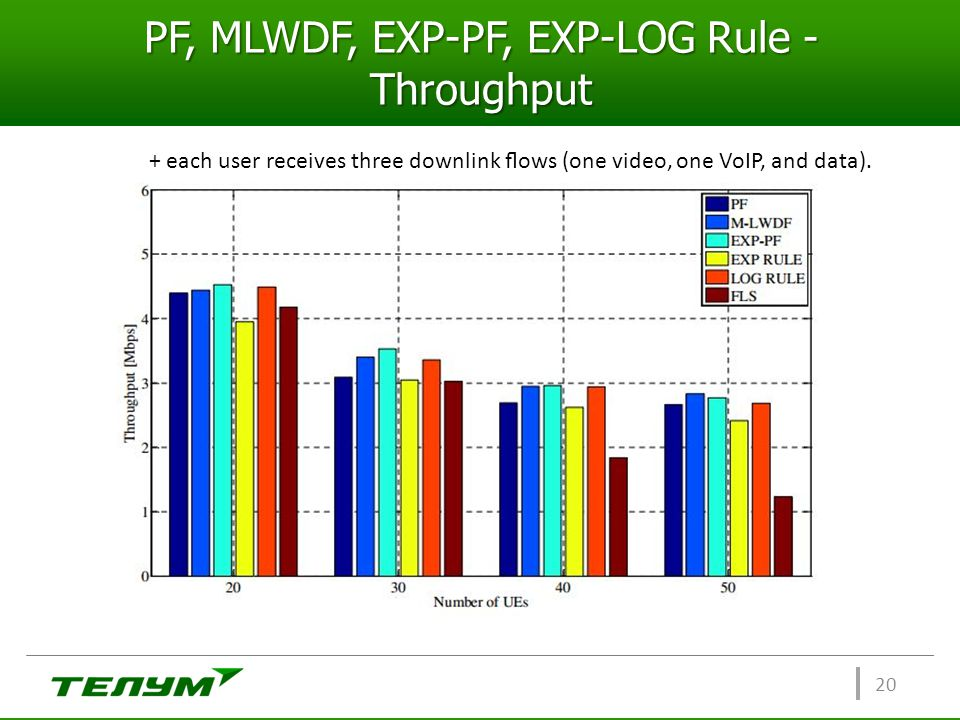PF, MLWDF, EXP-PF, EXP-LOG Rule - Throughput