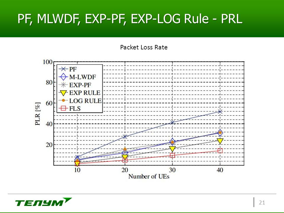 PF, MLWDF, EXP-PF, EXP-LOG Rule - PRL