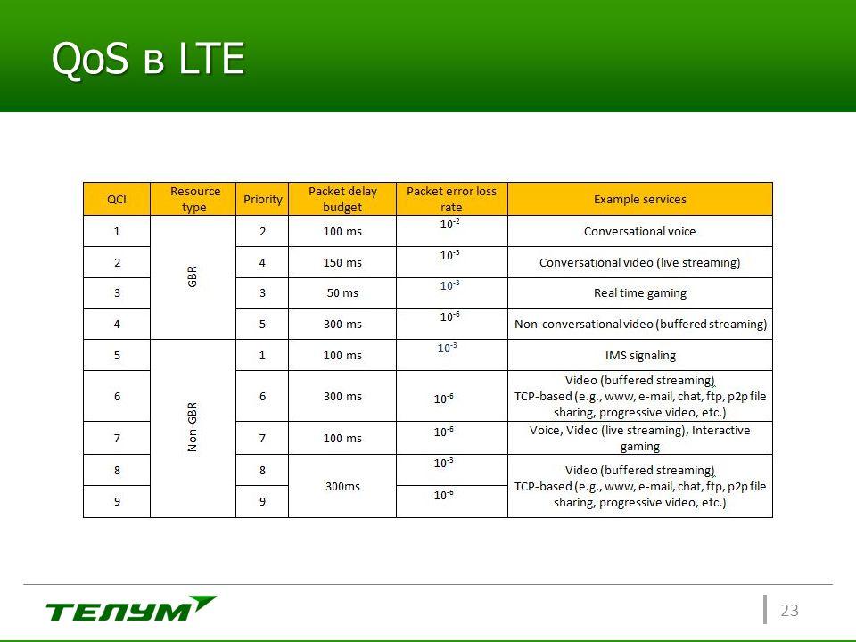 QoS в LTE