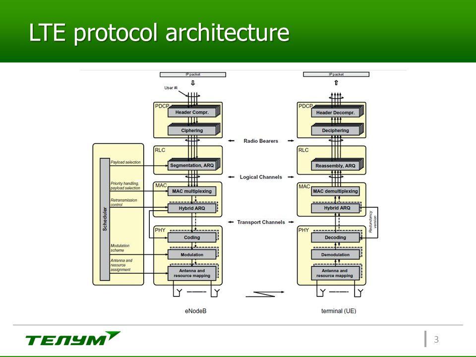 LTE protocol architecture