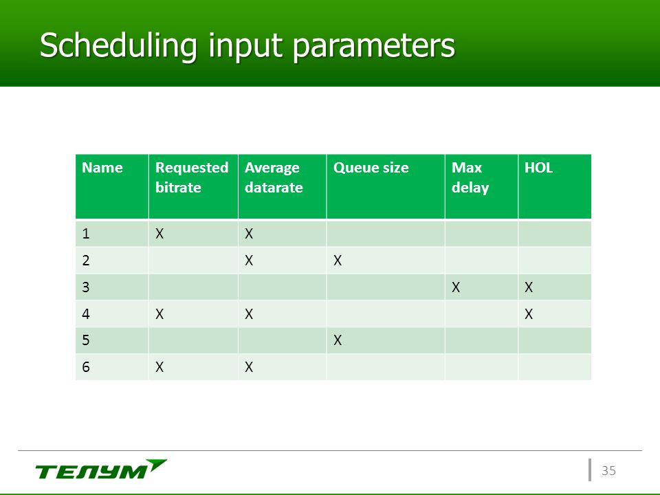 Scheduling input parameters