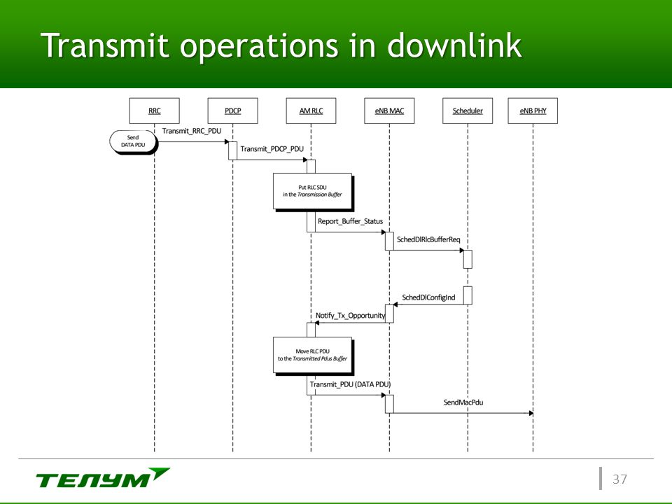Transmit operations in downlink