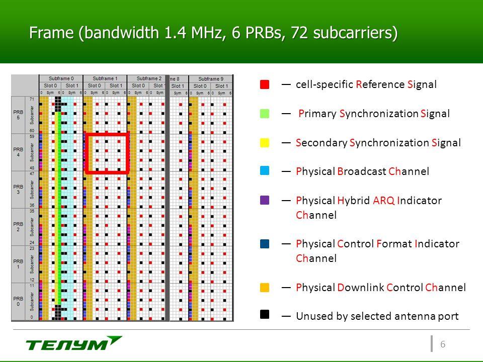 Frame (bandwidth 1.4 MHz, 6 PRBs, 72 subcarriers)