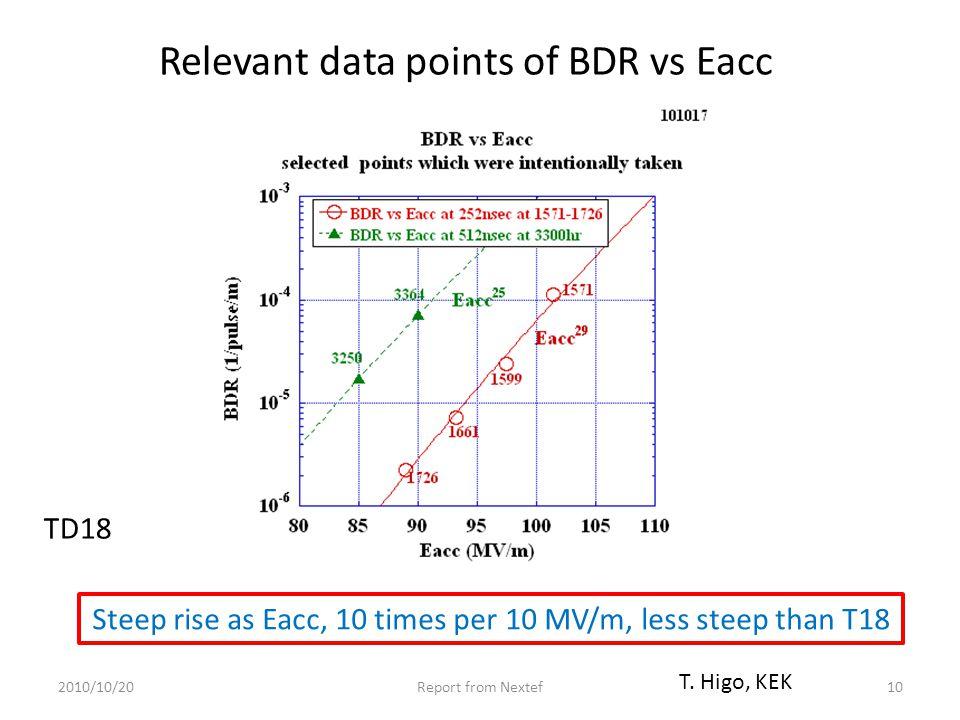 Relevant data points of BDR vs Eacc