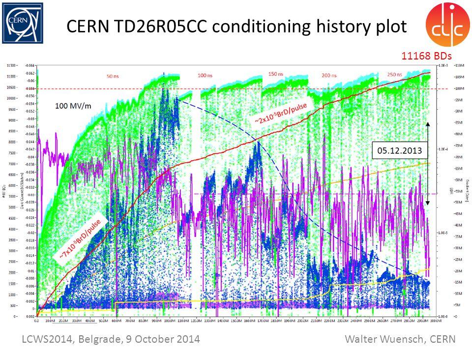 CERN TD26R05CC conditioning history plot