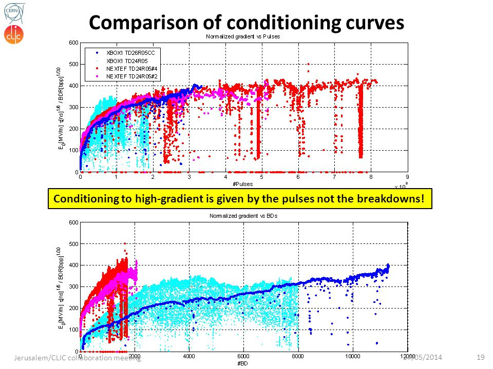 Comparison of conditioning curves
