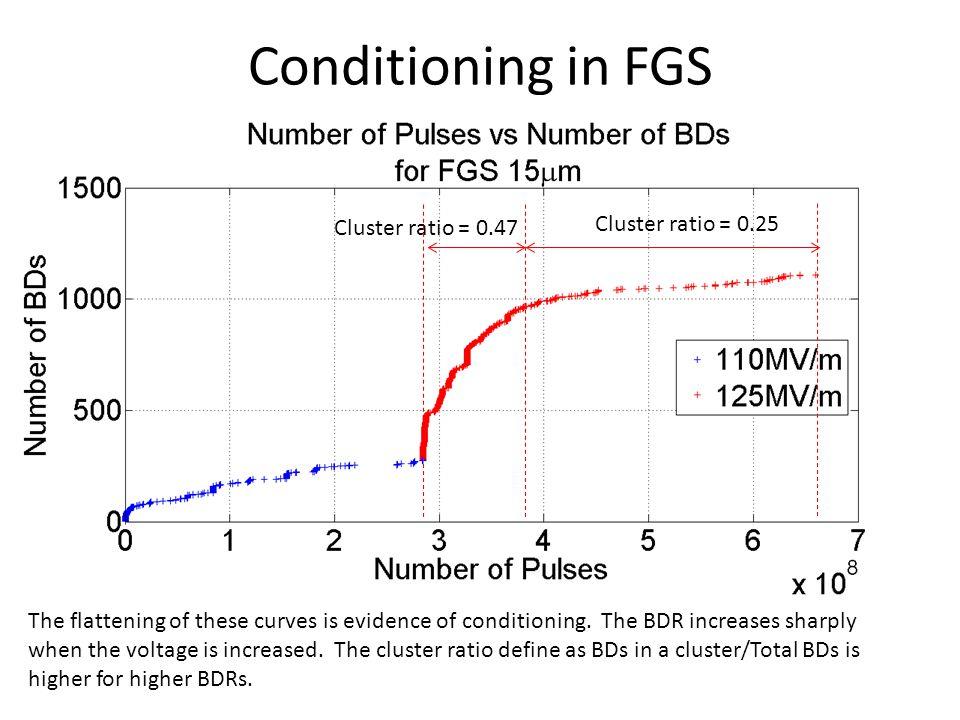 Conditioning in FGS Cluster ratio = 0.25 Cluster ratio = 0.47
