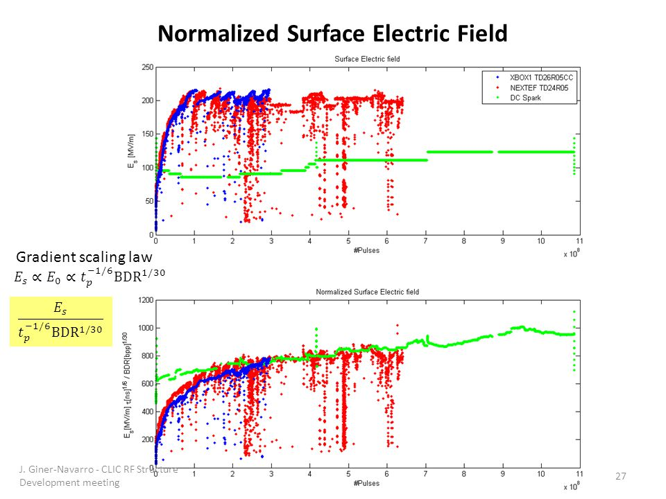 Normalized Surface Electric Field