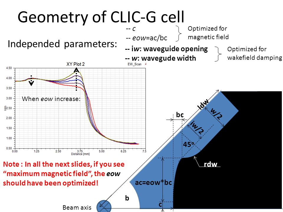 Geometry of CLIC-G cell
