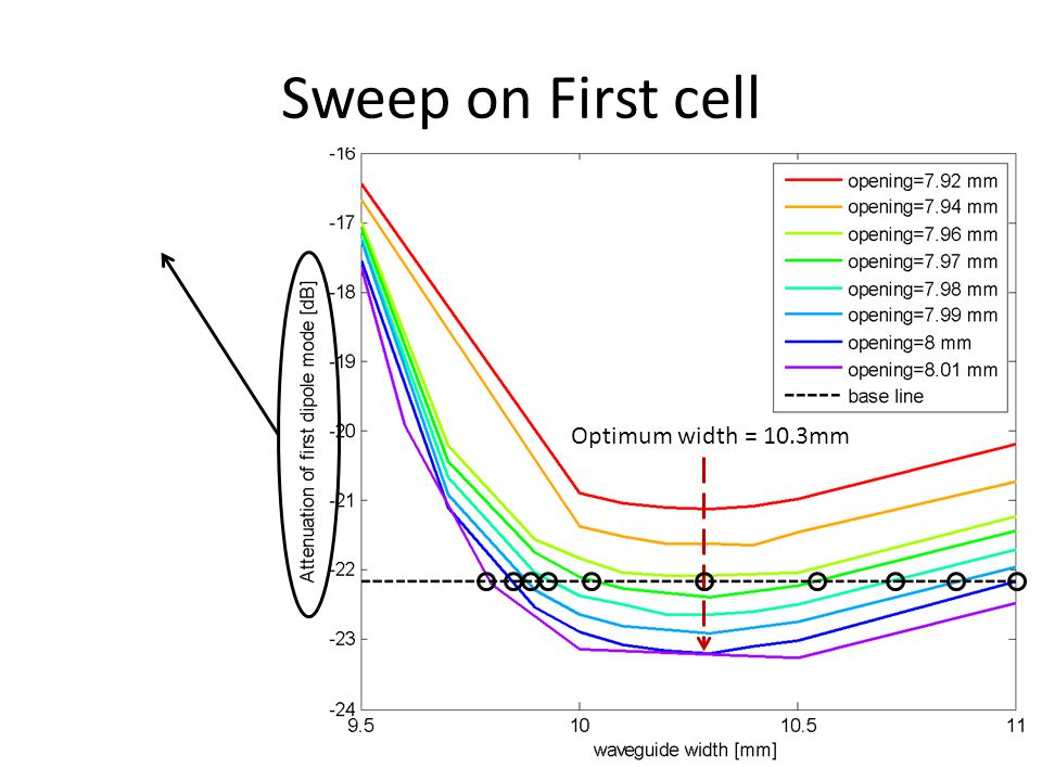 Sweep on First cell Optimum width = 10.3mm