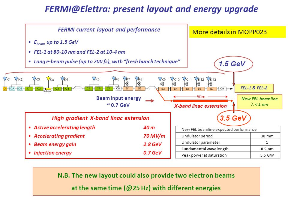 FERMI@Elettra: present layout and energy upgrade