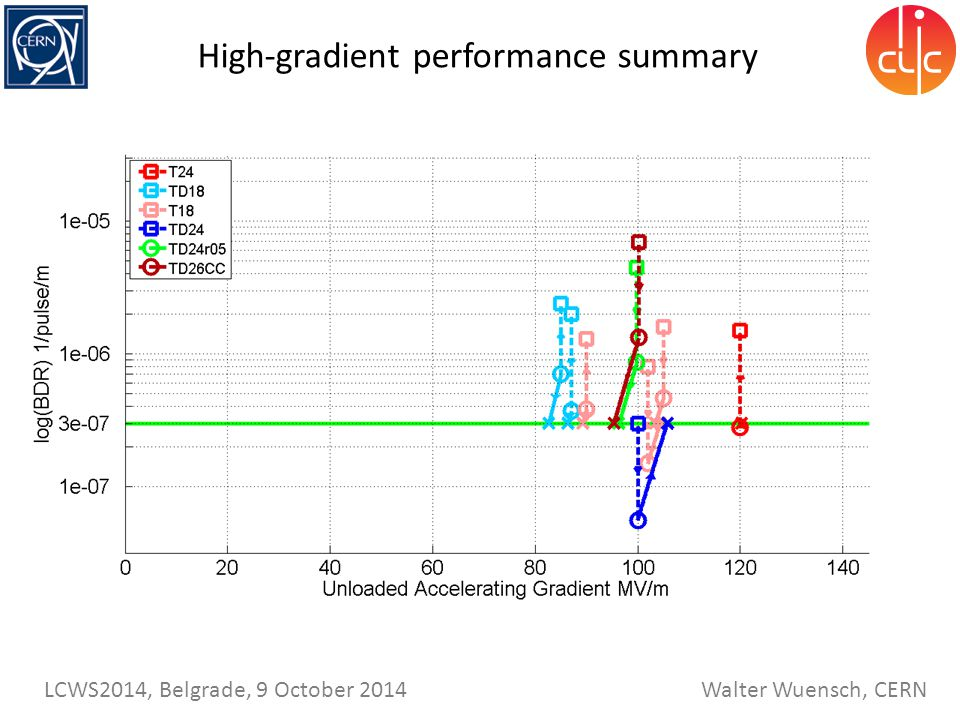 High-gradient performance summary
