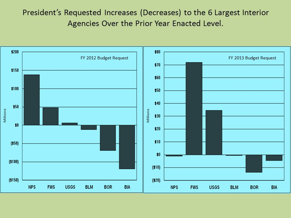 President's Requested Increases (Decreases) to the 6 Largest Interior Agencies Over the Prior Year Enacted Level.