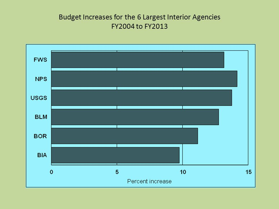 Budget Increases for the 6 Largest Interior Agencies FY2004 to FY2013