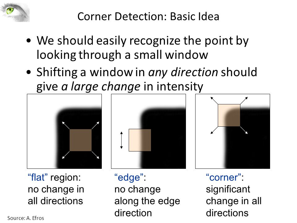 Corner Detection: Basic Idea