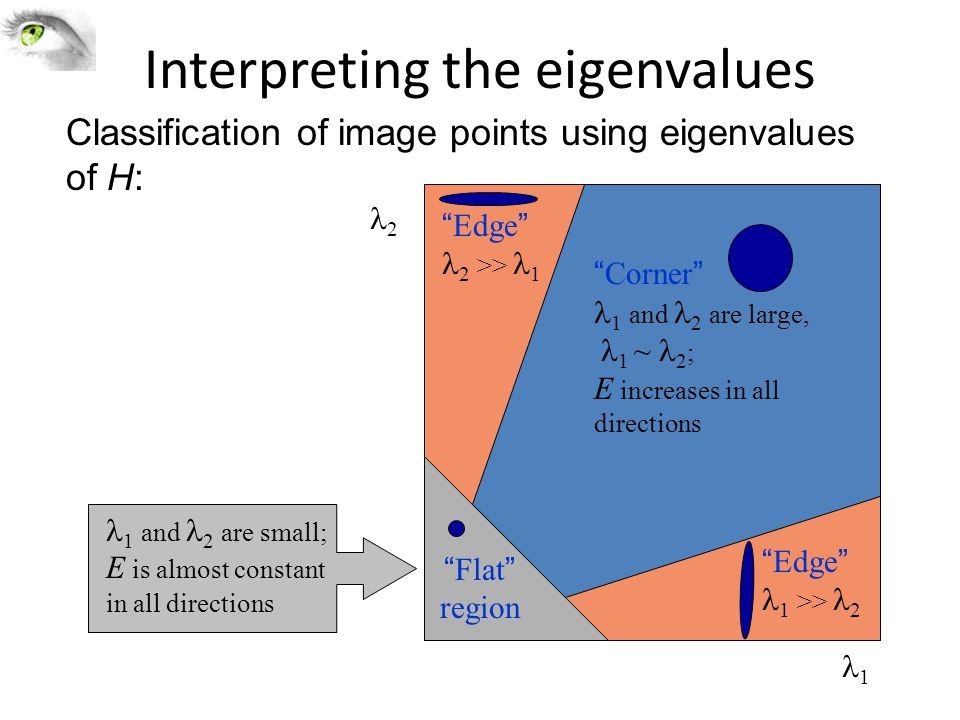 Interpreting the eigenvalues