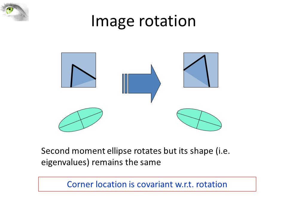 Corner location is covariant w.r.t. rotation