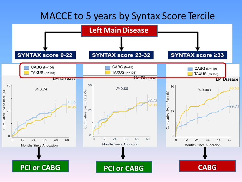 MACCE to 5 years by Syntax Score Tercile
