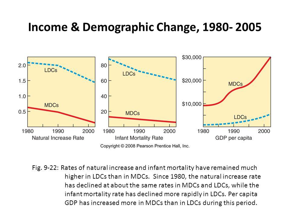 Income & Demographic Change, 1980- 2005