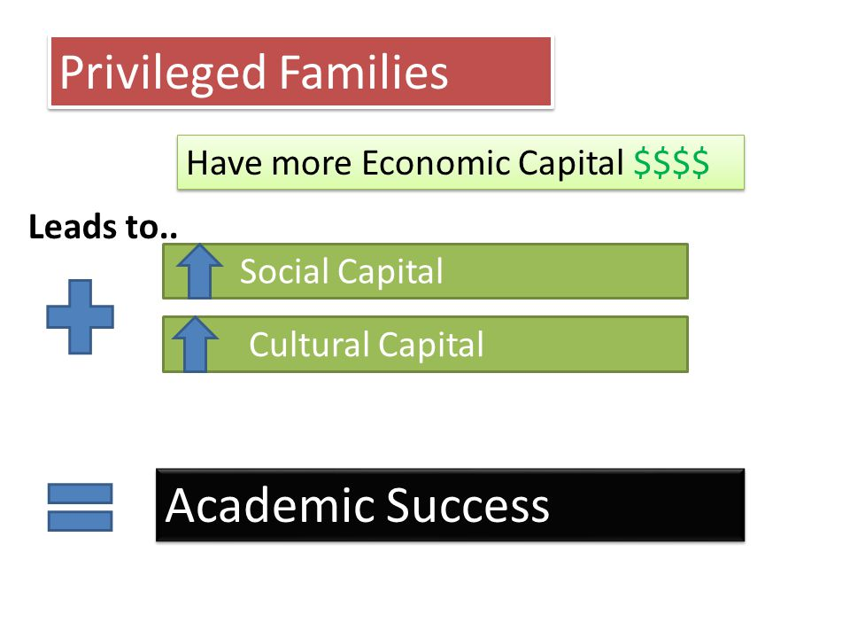 Academic Success Privileged Families Have more Economic Capital $$$$