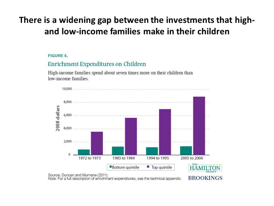 There is a widening gap between the investments that high- and low-income families make in their children