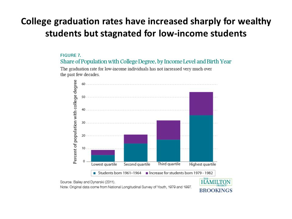College graduation rates have increased sharply for wealthy students but stagnated for low-income students