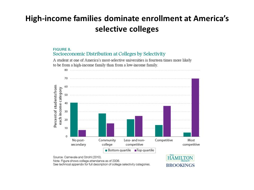 High-income families dominate enrollment at America's selective colleges