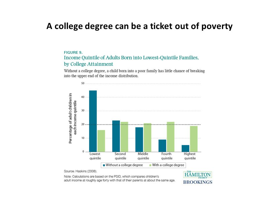 A college degree can be a ticket out of poverty