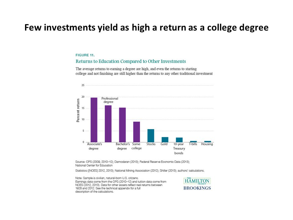 Few investments yield as high a return as a college degree