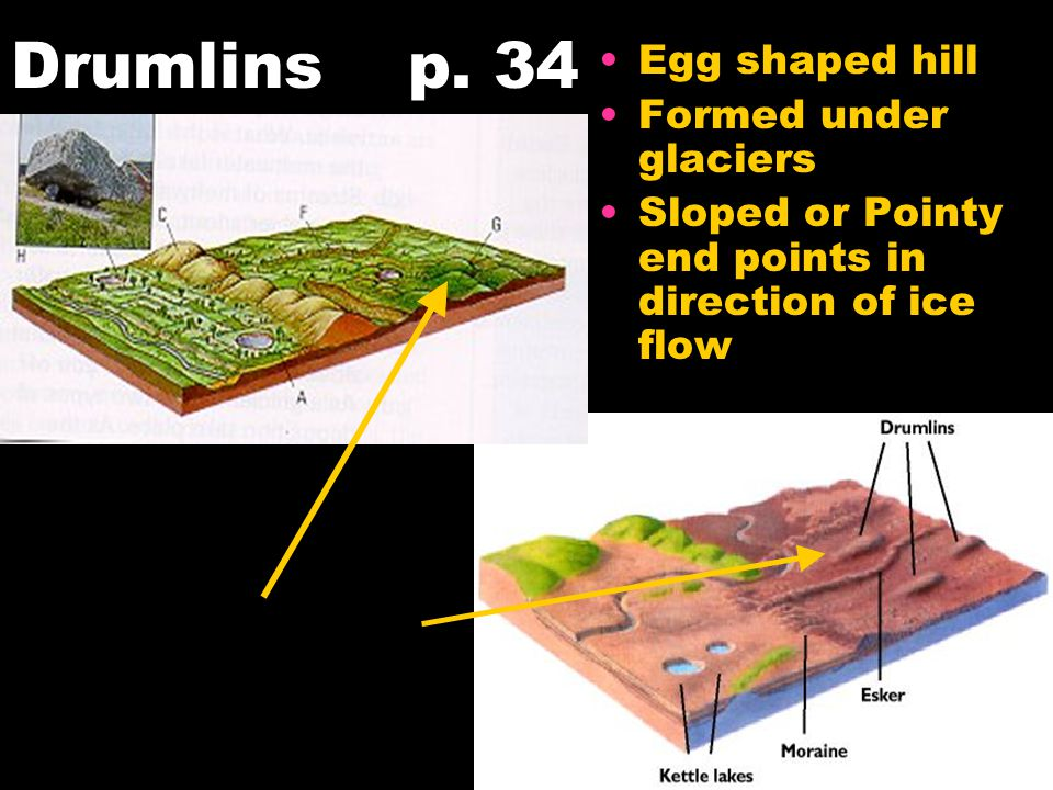 Drumlins p. 34 Egg shaped hill Formed under glaciers