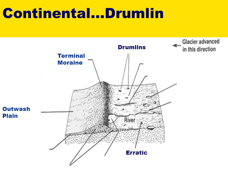 Continental…Drumlin Drumlins Terminal Moraine Outwash Plain Erratic