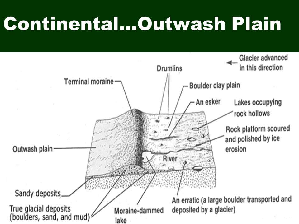 Continental…Outwash Plain