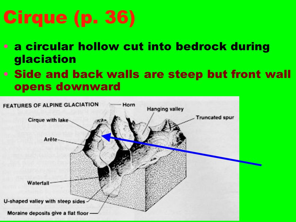 Cirque (p. 36) a circular hollow cut into bedrock during glaciation