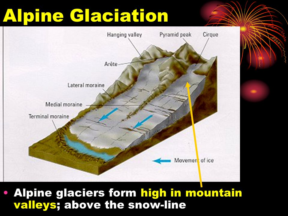 Alpine Glaciation Alpine glaciers form high in mountain valleys; above the snow-line