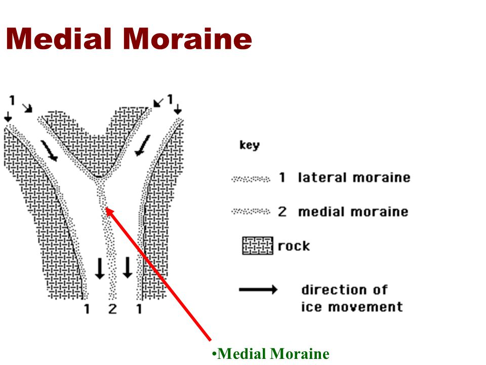 Medial Moraine Medial Moraine