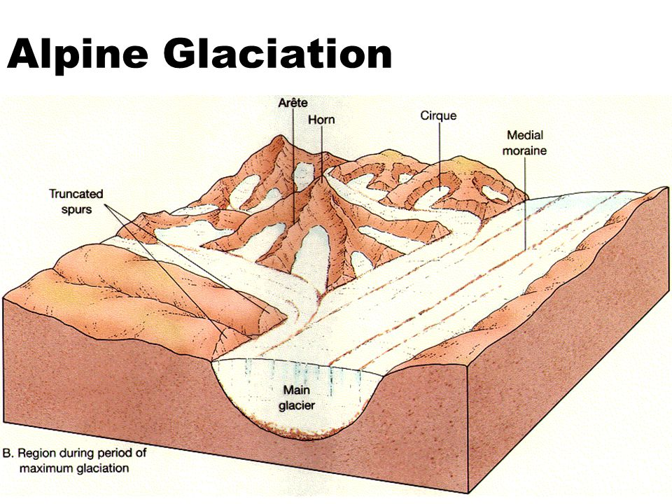 Alpine Glaciation