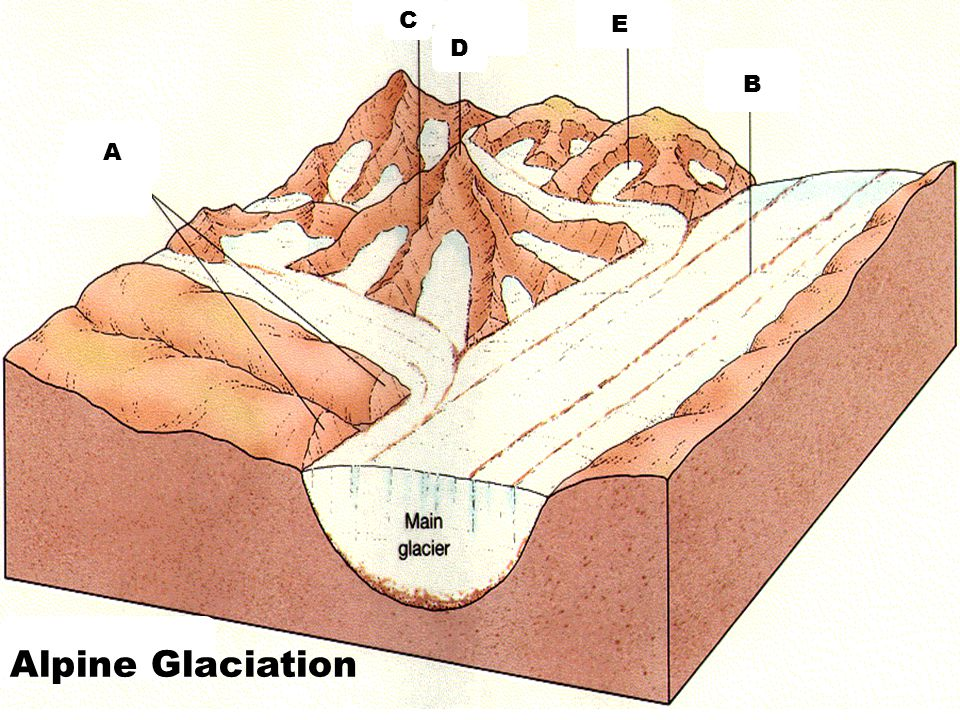 C E D B A Alpine Glaciation