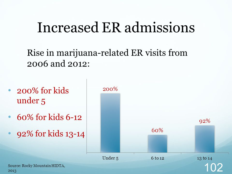 Increased ER admissions