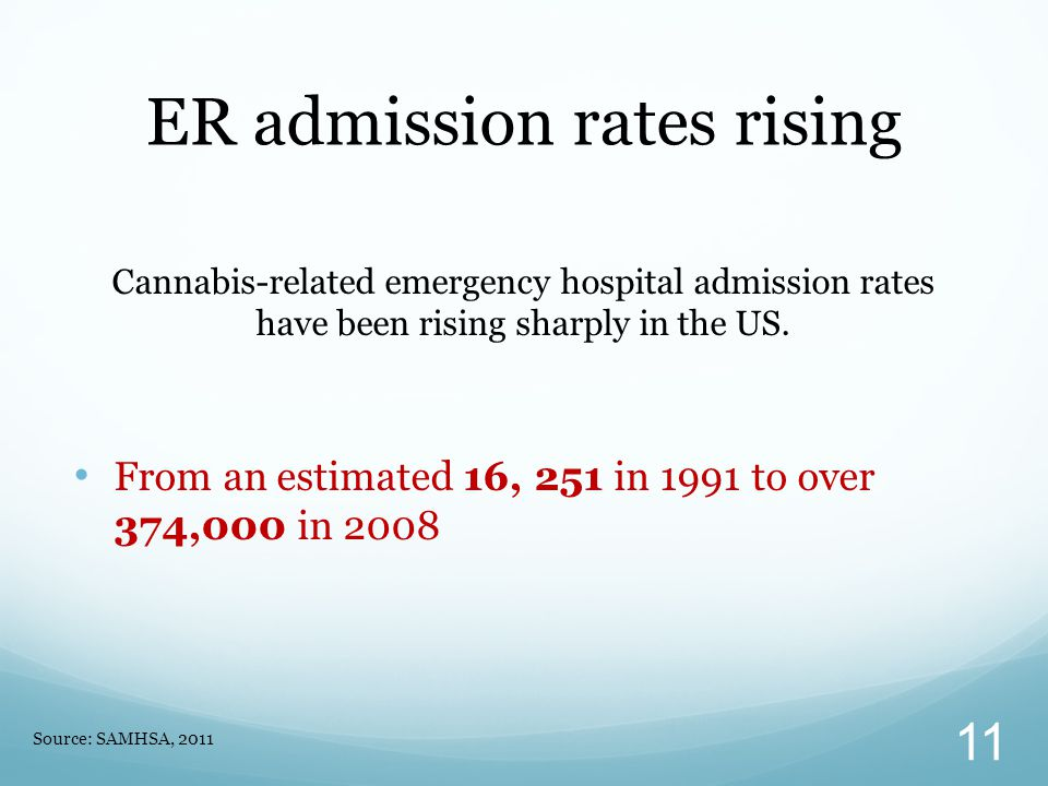 ER admission rates rising