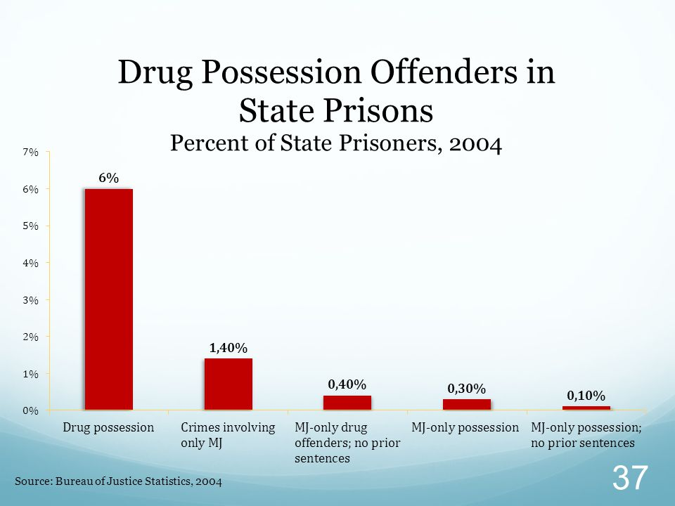Source: Bureau of Justice Statistics, 2004