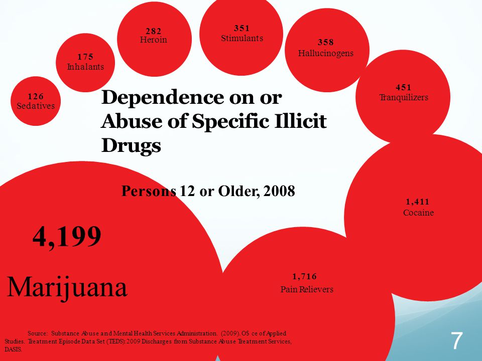 4,199 Marijuana Dependence on or Abuse of Specific Illicit Drugs
