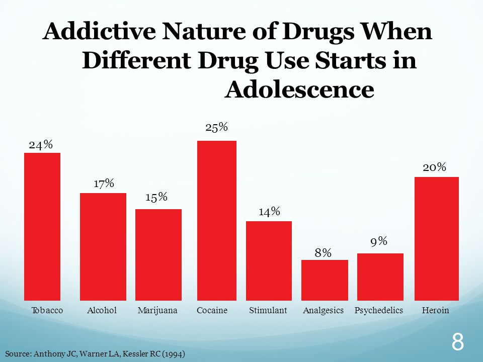 Addictive Nature of Drugs When Different Drug Use Starts in