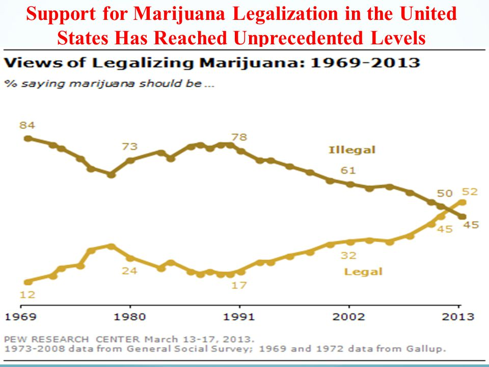 Support for Marijuana Legalization in the United States Has Reached Unprecedented Levels