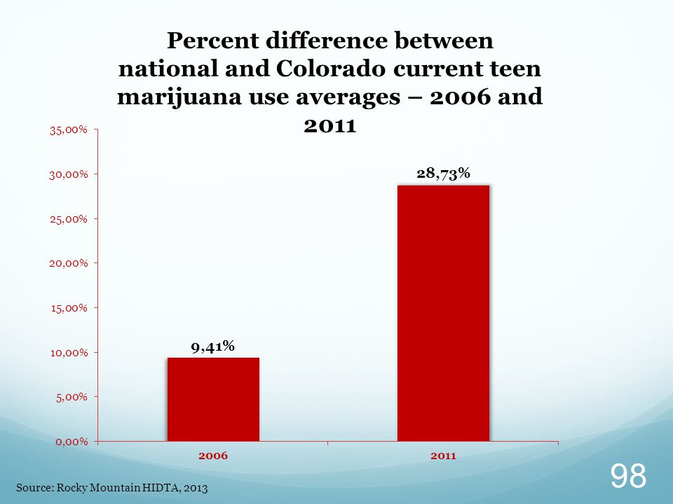 Percent difference between national and Colorado current teen marijuana use averages – 2006 and 2011