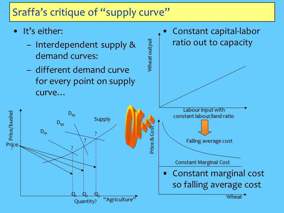 Sraffa's critique of supply curve