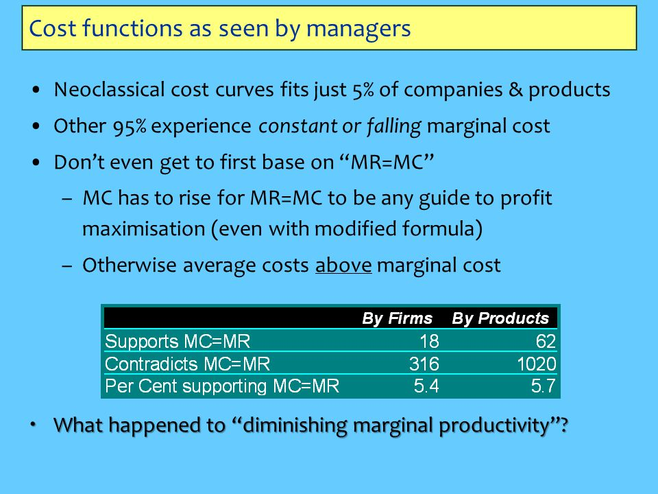 Cost functions as seen by managers