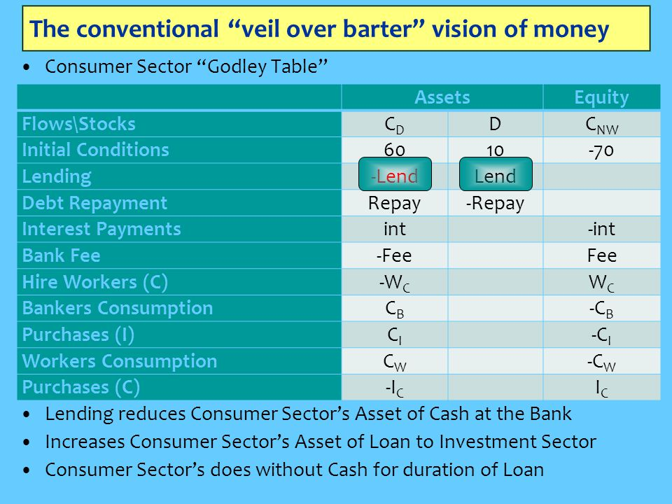 The conventional veil over barter vision of money